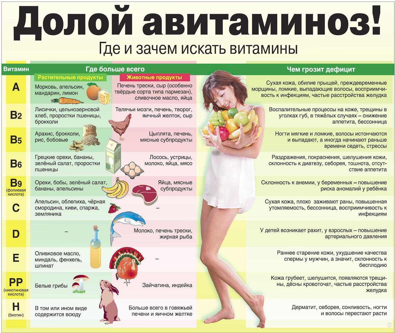 Авитаминоз: симптомы, лечение, профилактика