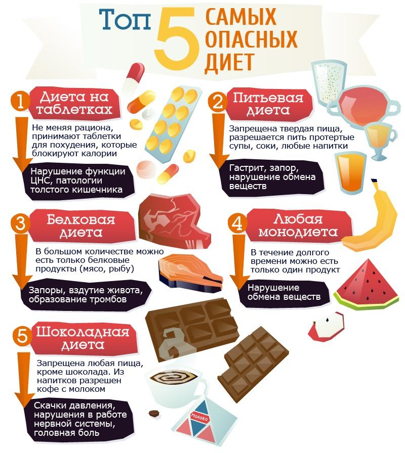 Запрещенные продукты при похудении картинка