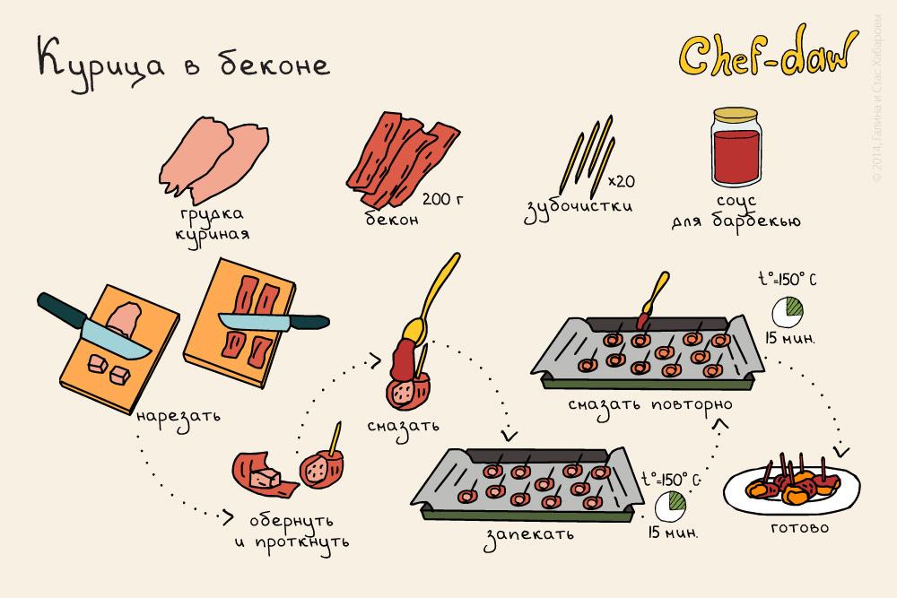 Вкусные рецепты картинками