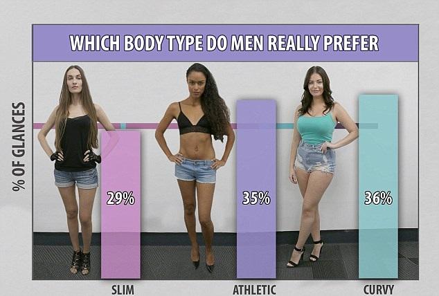 анкете, которая какой тип фигуры нравится мужчинам фото говорят сами себя