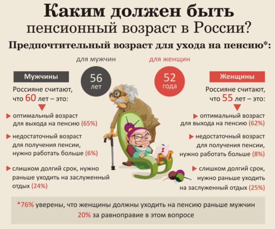 Фото на тему: Принят закон о повышении пенсионного возраста в России. Реакция народа: митинги или одобрение?