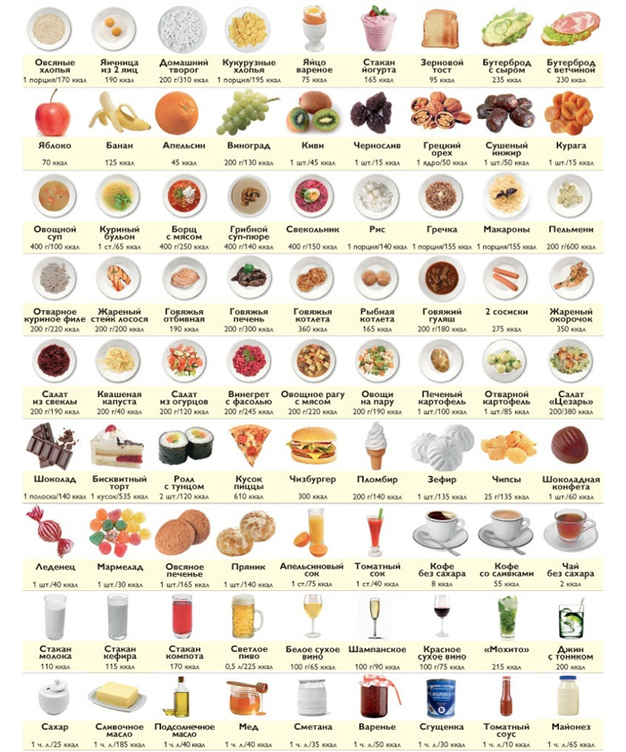 белковые продукты для похудения список