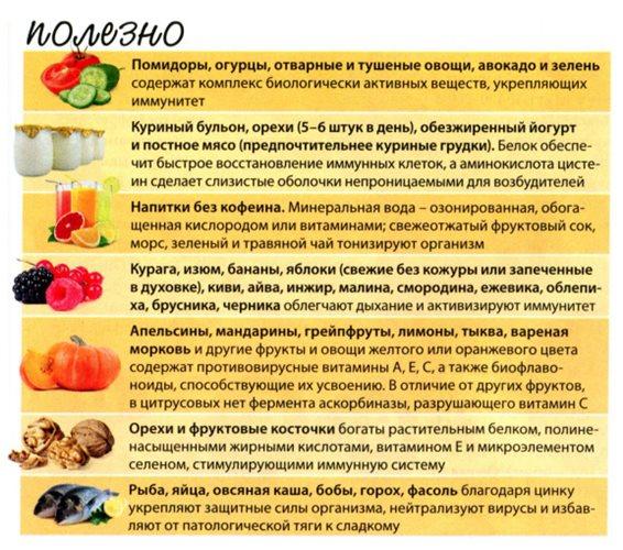 Фото продуктов полезных для иммунитета организма человека