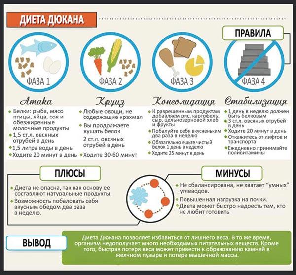 диета дюкана атака меню на 3 дня