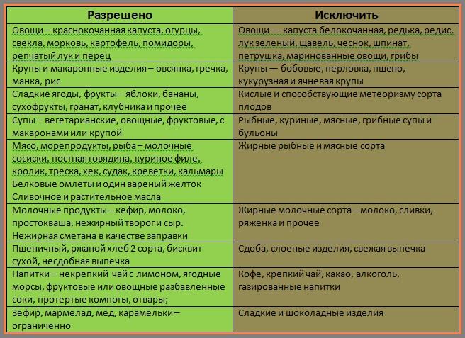 диетическое меню номер 5