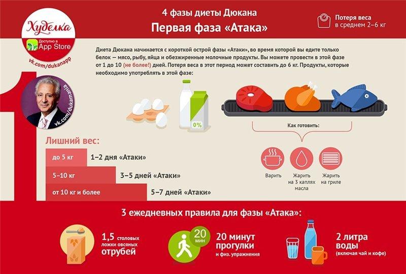 неделю диета дюкан