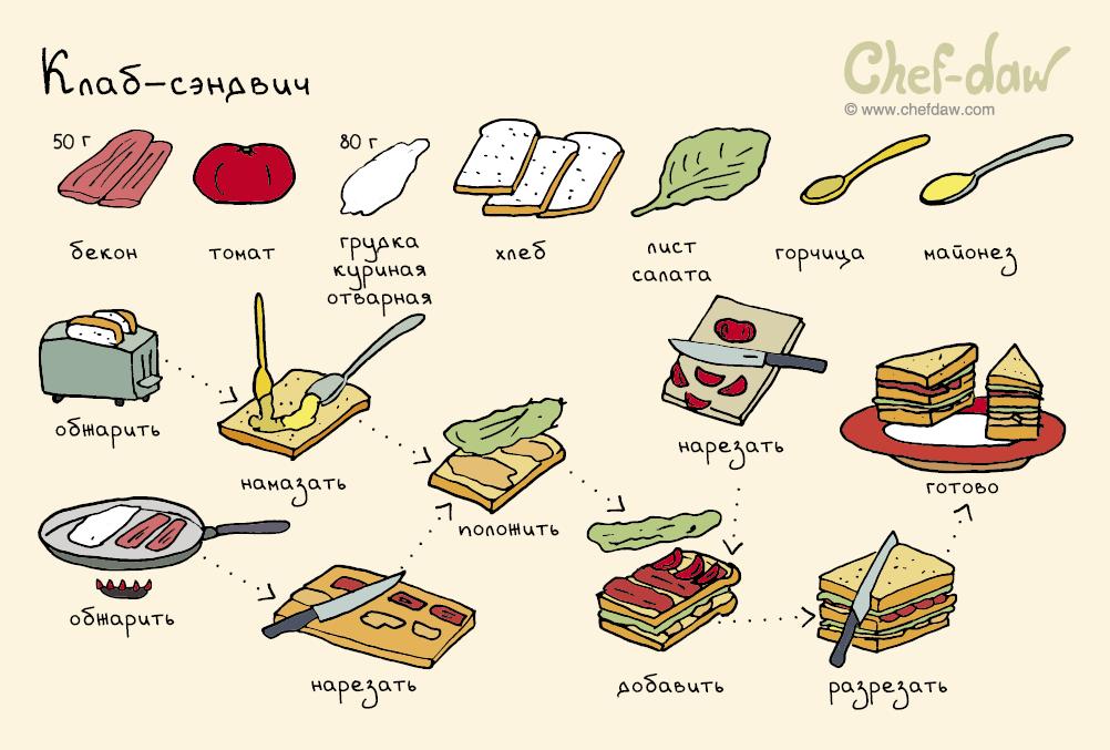 Рецепты тортов с начинкой вареньем