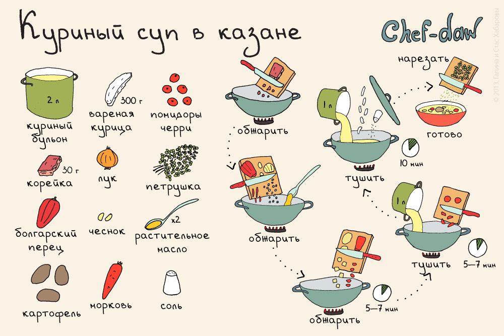 Рецепты простые и вкусные и интересные