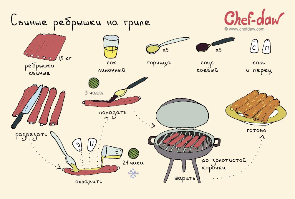 Рецепты блюд для начинающих
