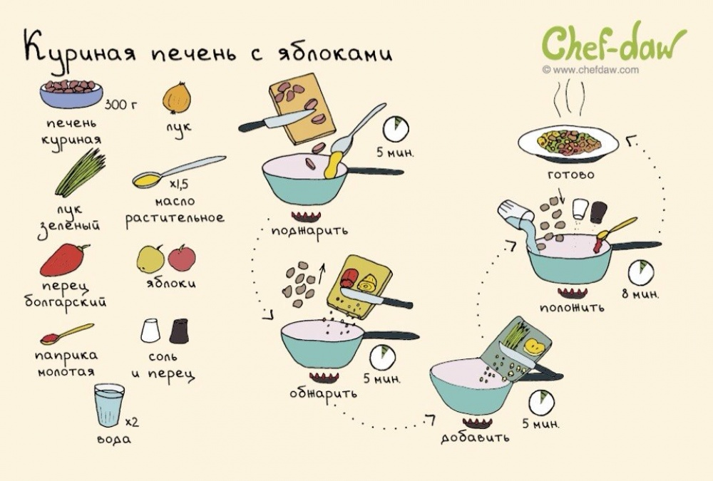 вкусные блюда для правильного питания рецепты