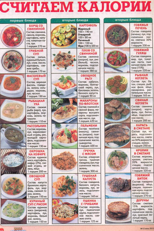 Диета по калориям рецепты
