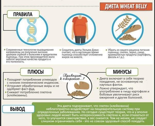 Безглютеновая диета список продуктов рецепты